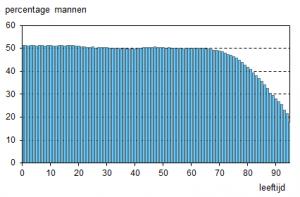Percentage mannen t.o.v. vrouwen. Van de negentigjarigen is 27,9% een man.